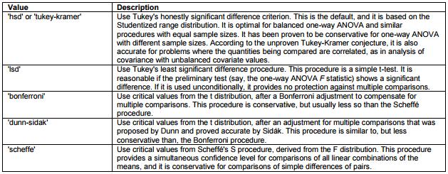 Quantitative associations: ANOVA