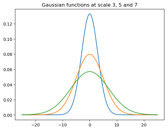 6 1  Gaussian Smoothing and Gaussian Derivatives — Image Processing