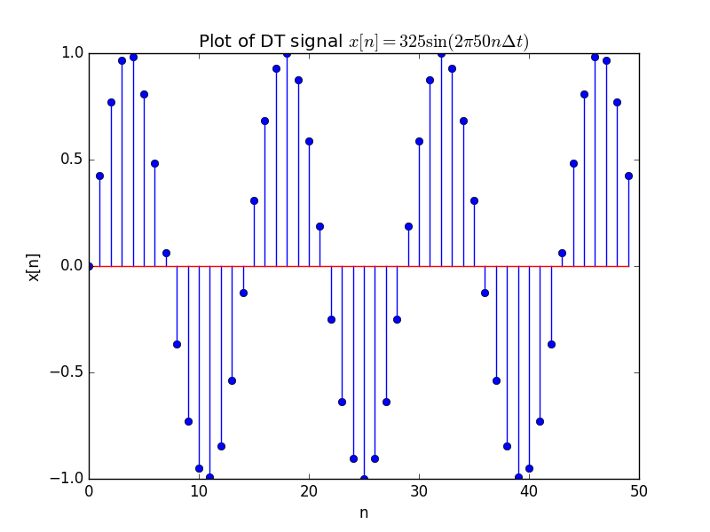 1 2 1  Plotting Signals — Digital Signal Processing