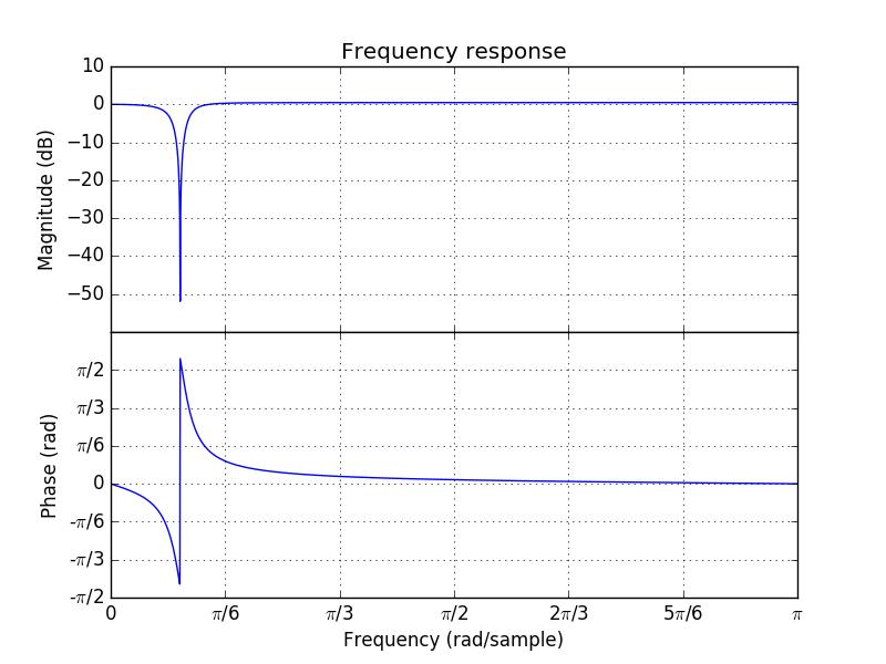 4 2 9  The Z-Operator — Digital Signal Processing