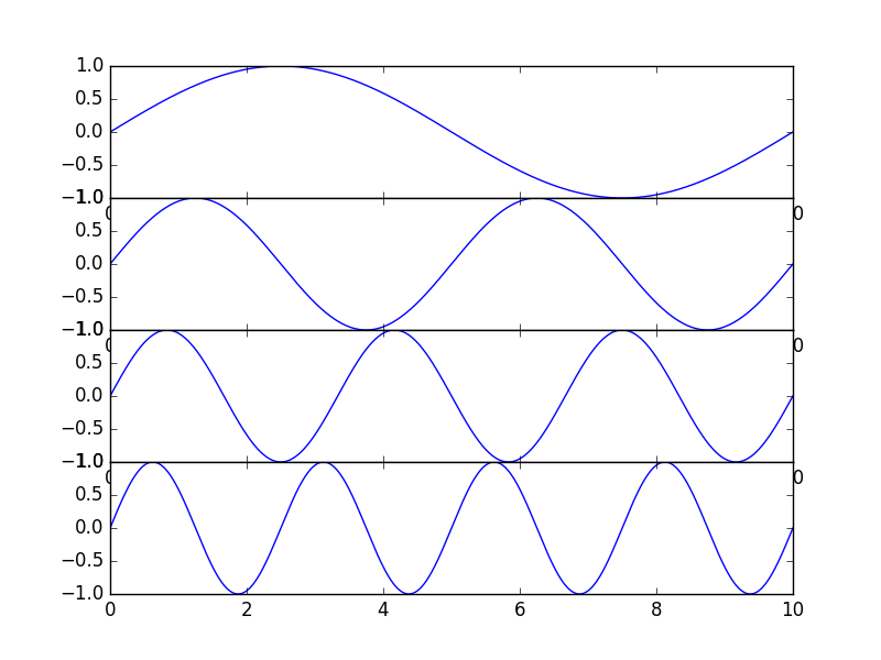 3 1  Continuous Time Fourier Series — Digital Signal Processing