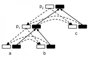 IO-RNN